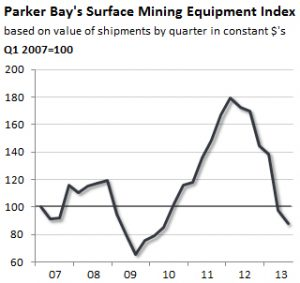 PBCo-Surface-Mining-Equipment-Index2