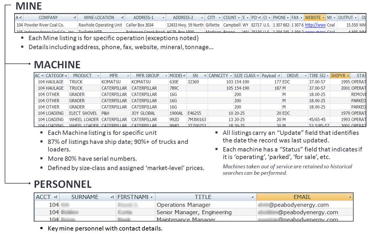 mining equipment database structure