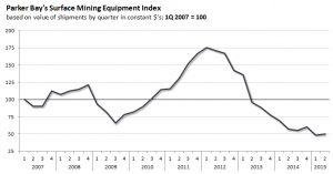 PBCo-Surface-Mining-Equipment-Index