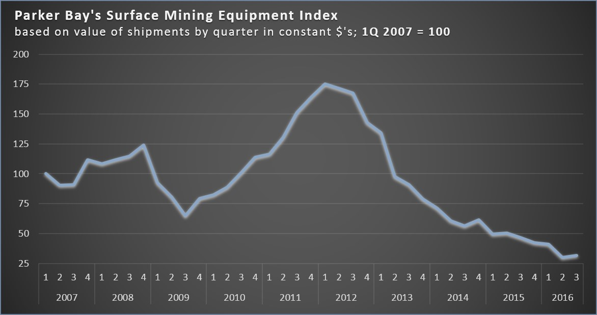 pbco-surface-mining-equipment-index