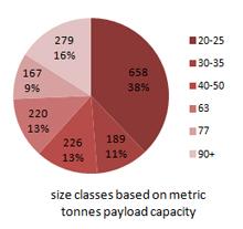 Elect-Shovel-size-classes