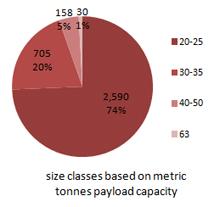 Wheel-Loader-size-classes
