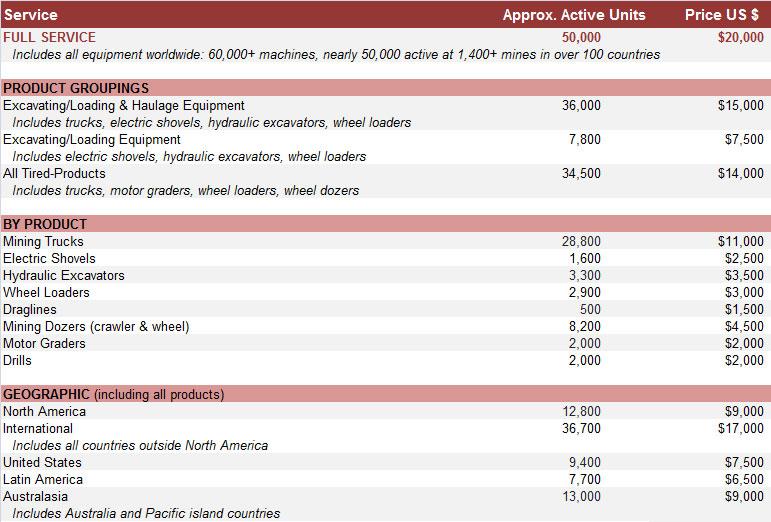fees for mining equipment database