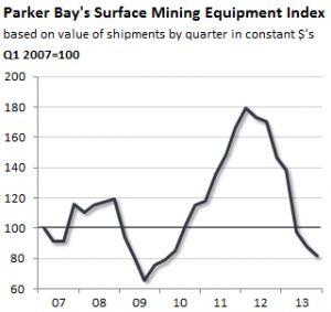 PBCo-Surface-Mining-Equipment-Index2