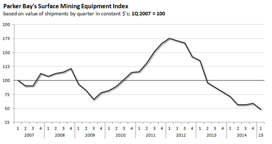 2014 Surface mining Index
