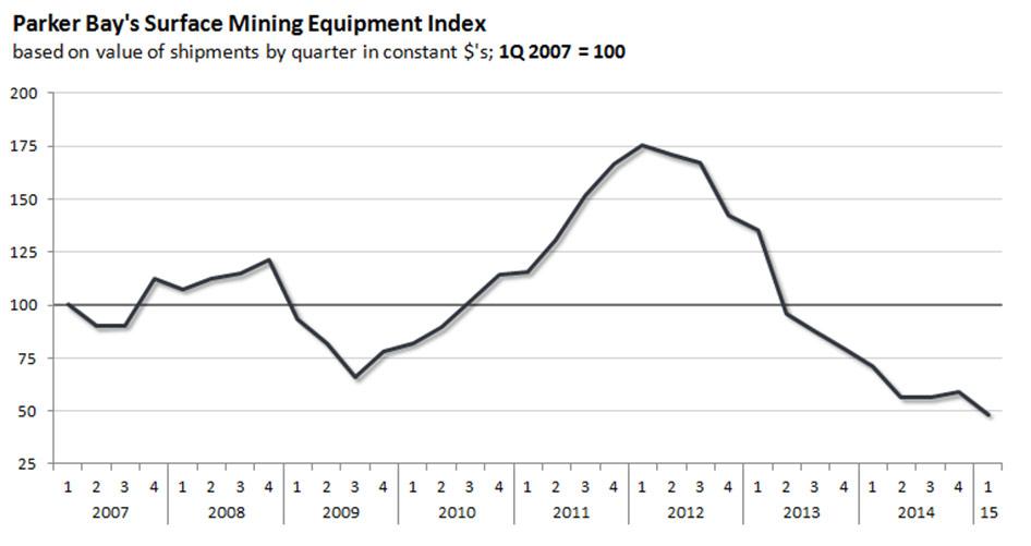 2014 Surface mining Index