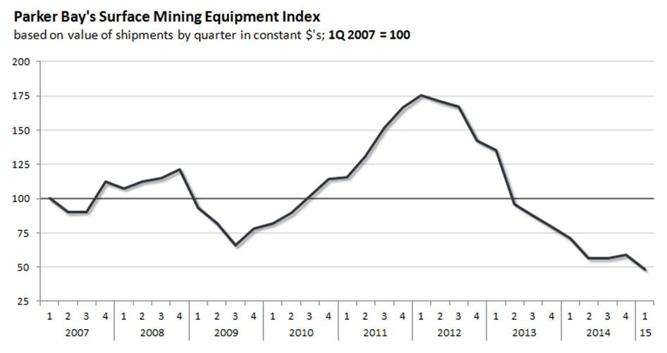 2015 surface mining database