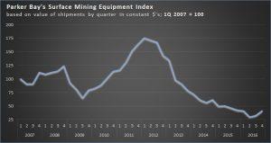 PBCo-Surface-Mining-Equipment-Index-Q4-2016