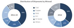distribution-shipments-by-mineral