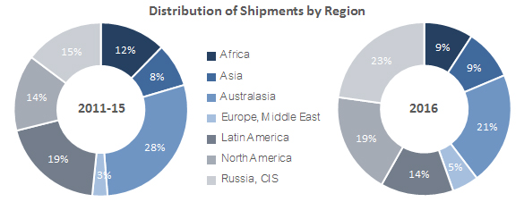 distribution-shipments-by-region