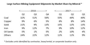 Q3-2017-large-equipment-shipments-by-mineral