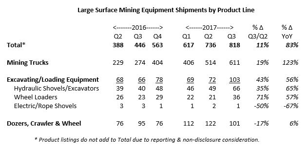 Q3-2017-large-equipment-shipments-by-product-line