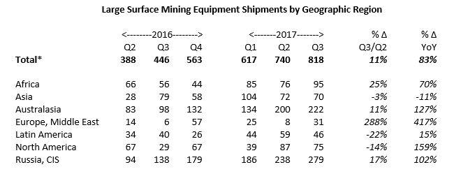 Q3-2017-large-equipment-shipments-by-region