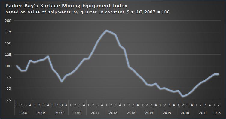 2018 Mining Equipment Index